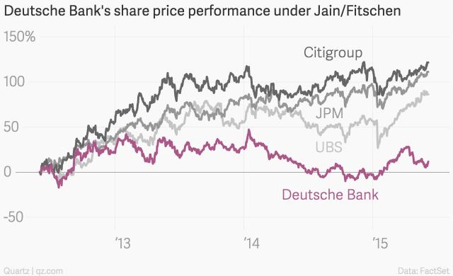 Six Sorry Charts On Deutsche Bank S Broken Promises Broken Promises Chart Promise