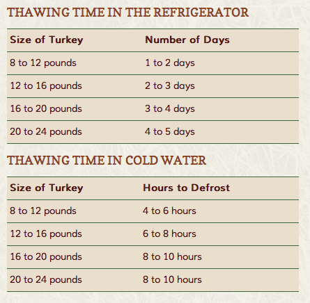 Thawing Turkey Time Chart Every Year I Need To Look This Up No Memory