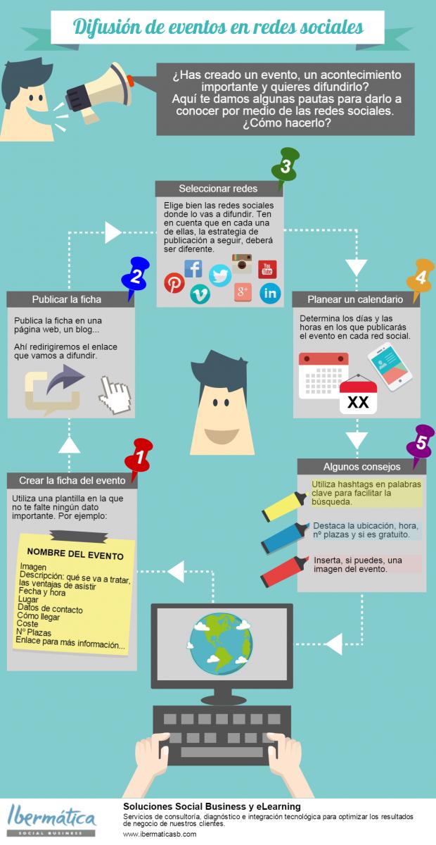Difusi n de eventos en redes sociales infografia for Cuales son las partes de un periodico mural