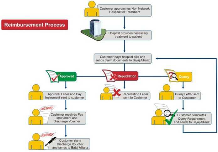 Life Claim Reimbursement Process Insurance Claim Insurance Life