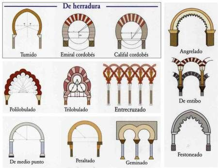 La Arquitectura Y La Decoración En El Arte Islámico Church Design Architecture Islamic Architecture Architecture Drawing