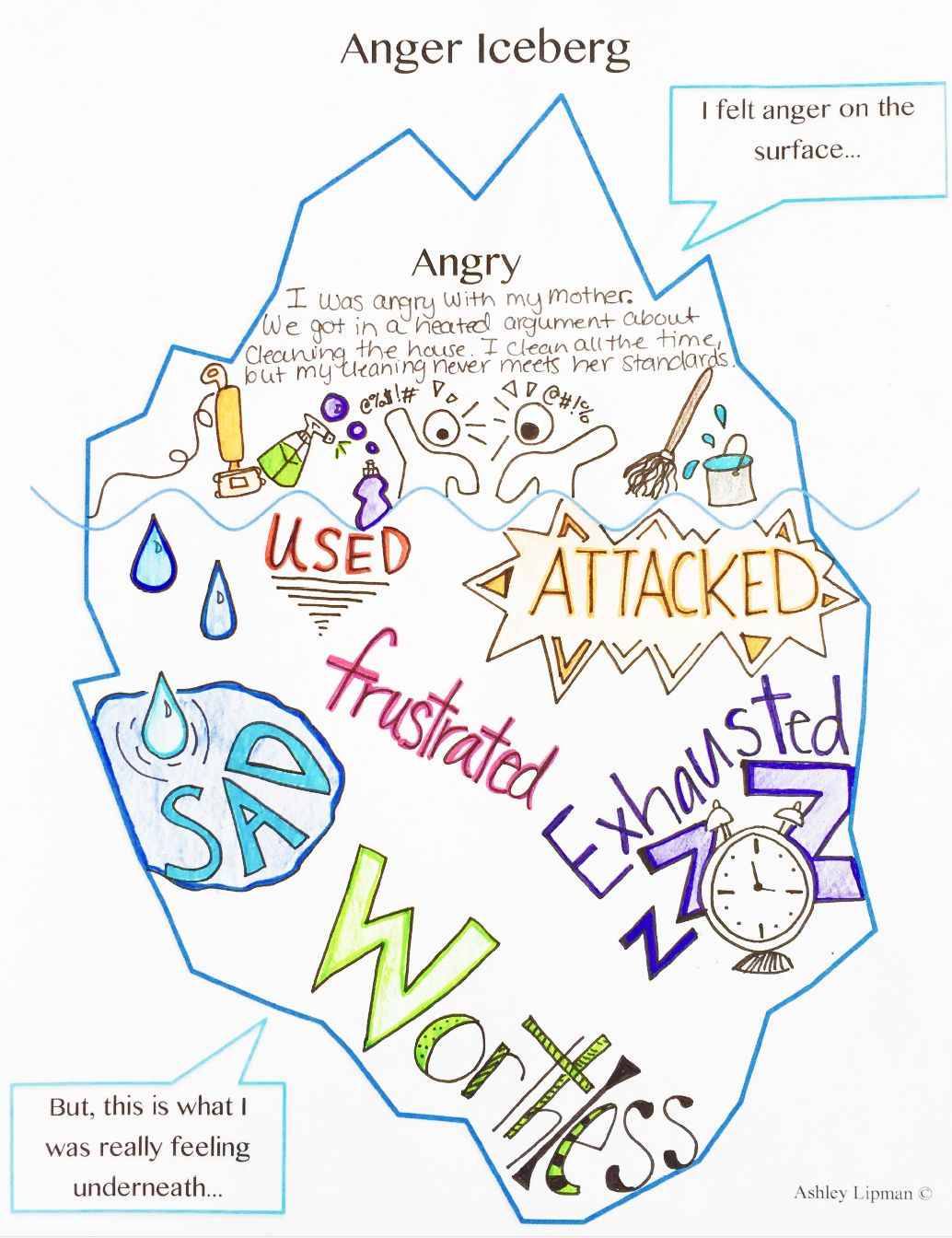 Anger Iceberg Anger Management Activities Art Therapy Activities Coping Skills Activities