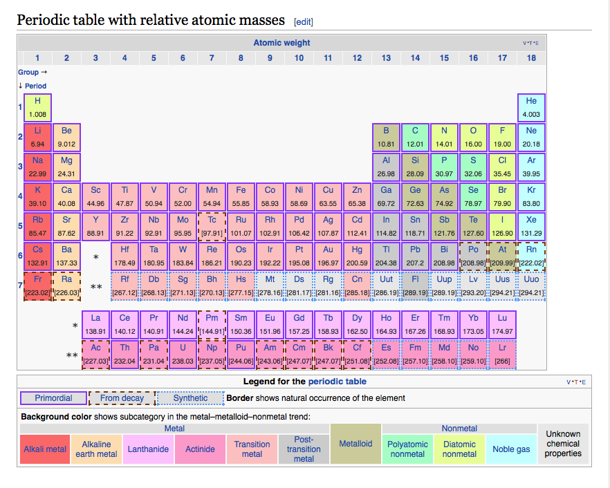 Periodic table with relative atomic masses periodic tables periodic table with relative atomic masses urtaz Image collections