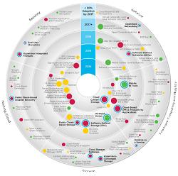 Technology Roadmap | Infographics!!! | Pinterest ...