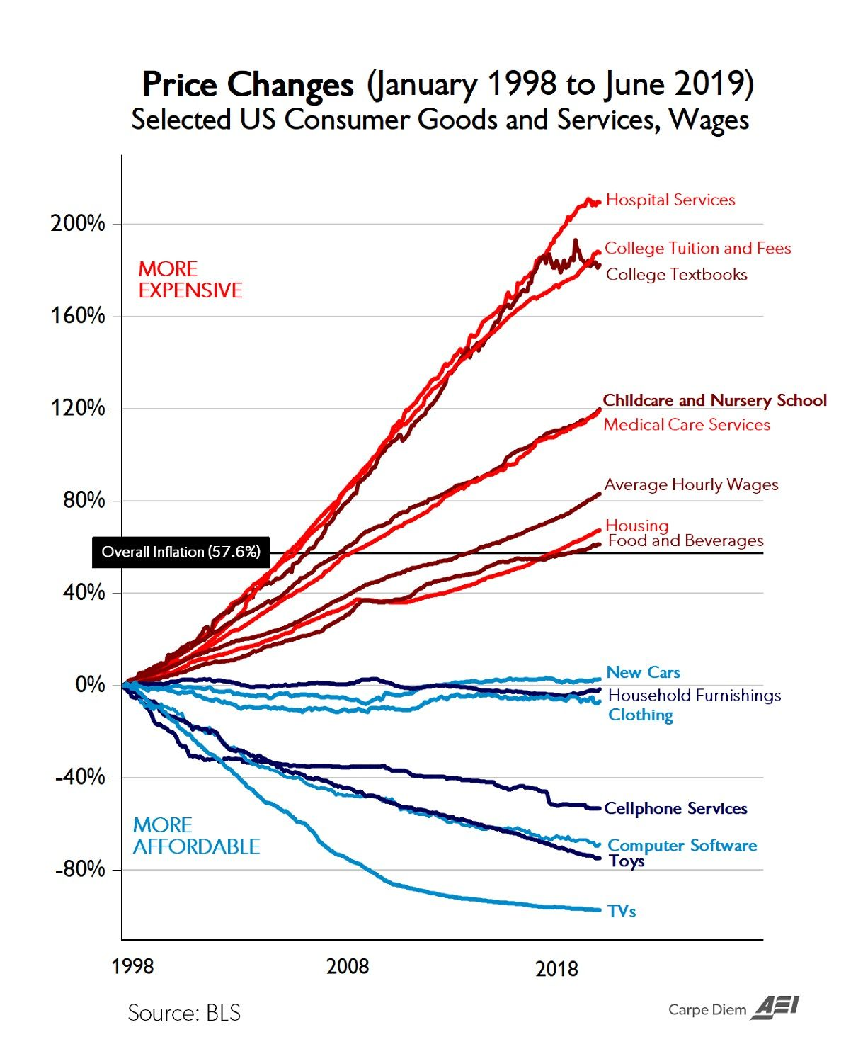 What The Last 20 Years Of Inflation Teaches Us About