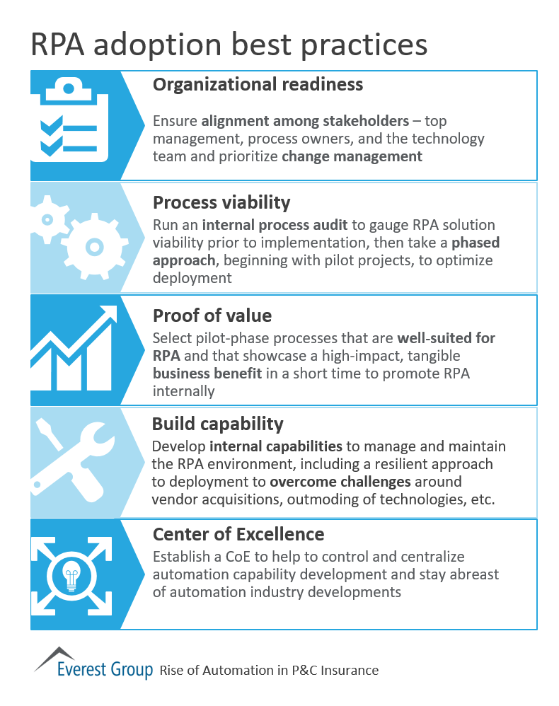 Rpa Adptn In Pandc Bp S Robotic Process Automation Rpa In 2019