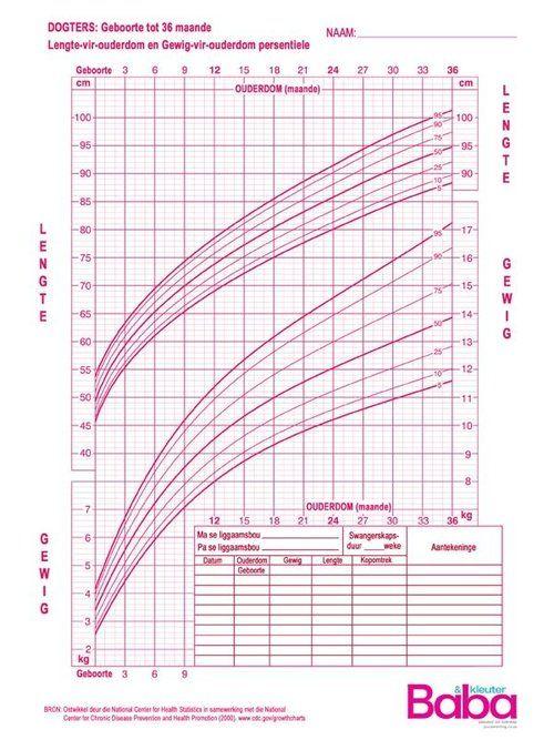 CDC groeikaarte vir seuns en meisies | Growth charts