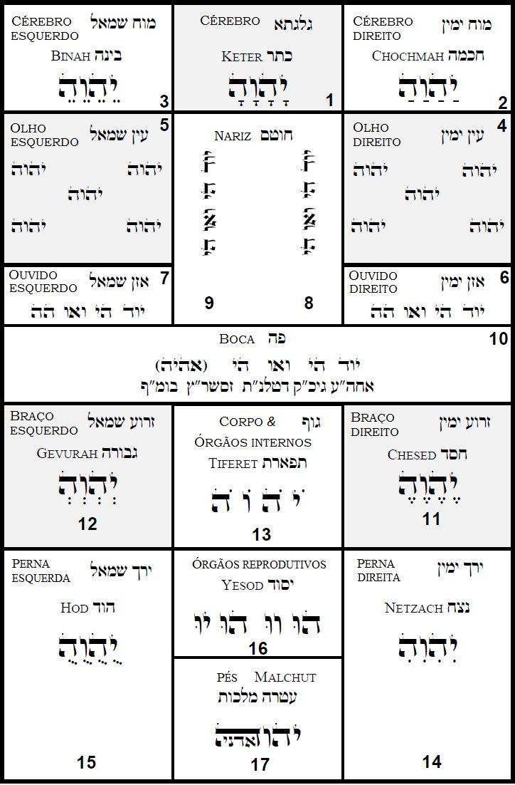 Tikun E Tikun Hanefesh Nomes De Deus Hebraico Letras Hebraicas