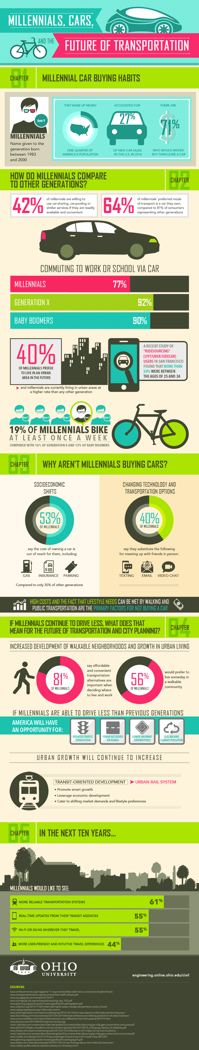 Millennials, Cars and the Future of Transportation #Infographic