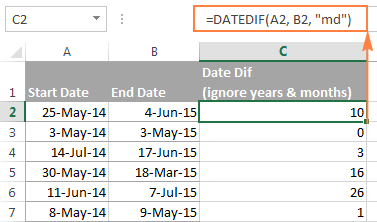 Excel Datedif Calculating Date Difference In Days Weeks Months Or Years Excel Microsoft Excel Formulas Me On A Map