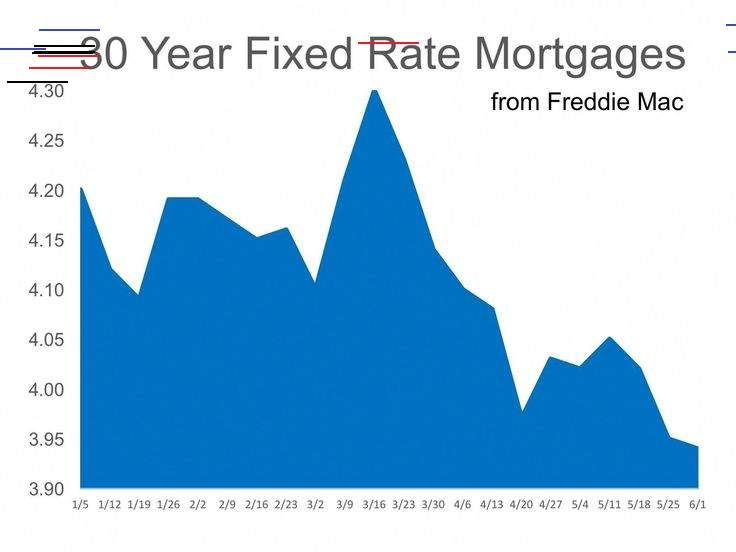 Where Are Mortgage Rates Going In 2020 Mortgage Interest Rates