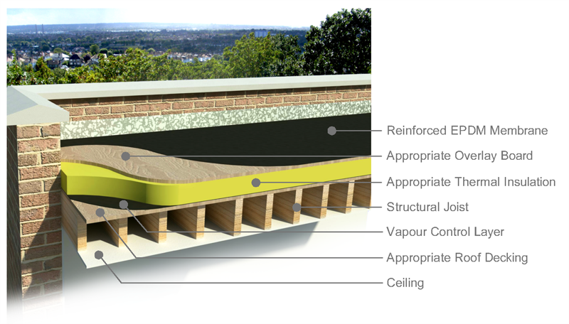 Constructin Of Recessed Flat Roof Google Search Warm Roof
