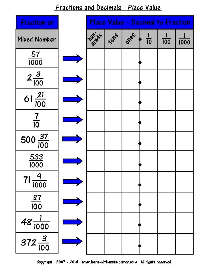 Fraction to Decimal Chart Printable Worksheet school