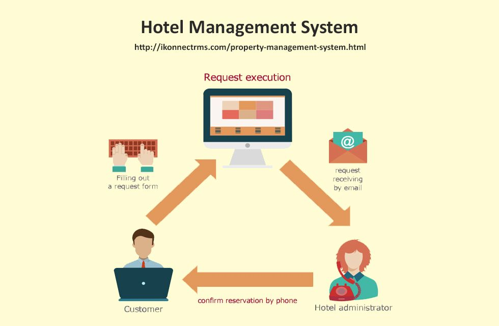 Ikonnect Hotel Management Software Is A Property Management Software Package Designed To Manage Hotel Reservati Hotel Management Property Management Management