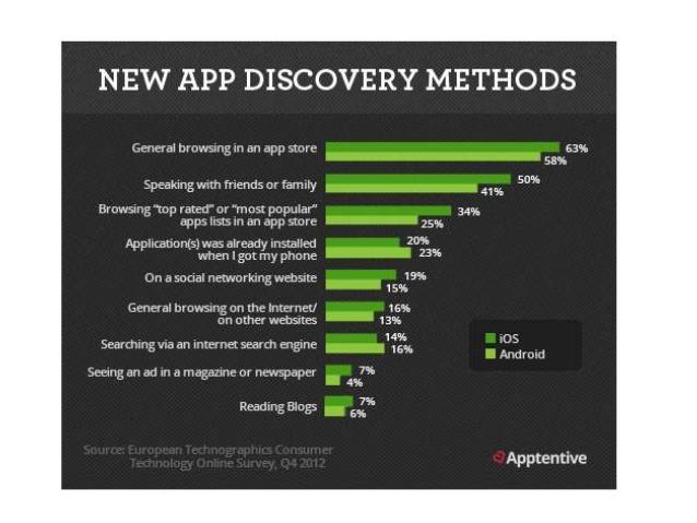 App Store Optimization 5 razones para trabajarlo Apps
