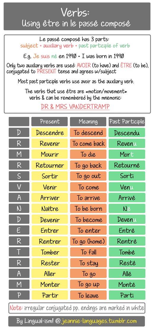 This is the DR & MRS VANDERTRAMP method to help you remember which verbs take on the auxiliary être (to be) in the compound passé composé. Forming the passé composé will be discussed in a later post…for now I just wanted to make a quick guide on which verbs take être in this tense, with the past participle conjugation of each verb.