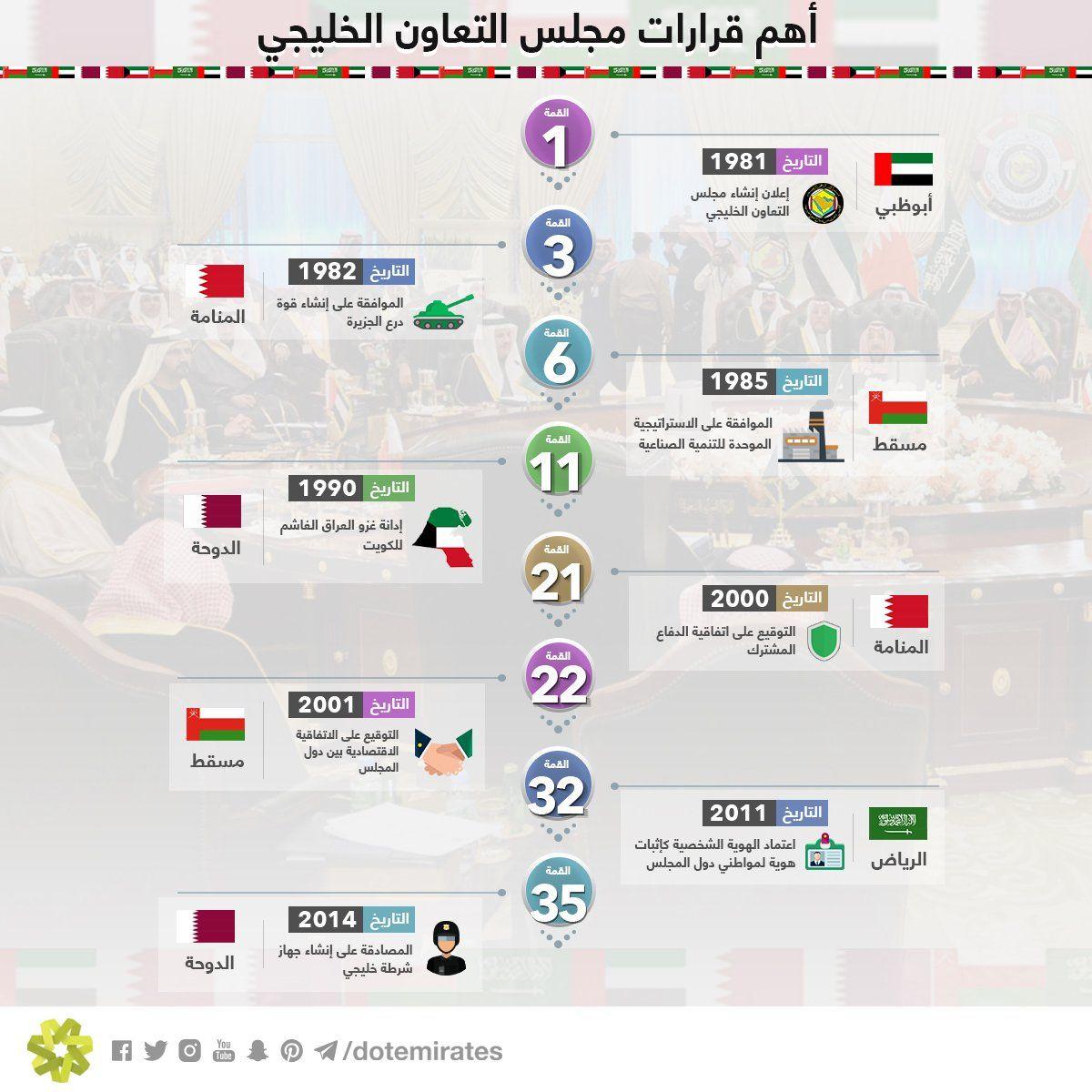 انفوجرافيك أبرز القرارات في تاريخ مجلس دول التعاون الخليجي Dots Map Infographic
