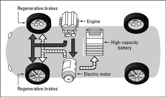 19 What Is A Hybrid Car
