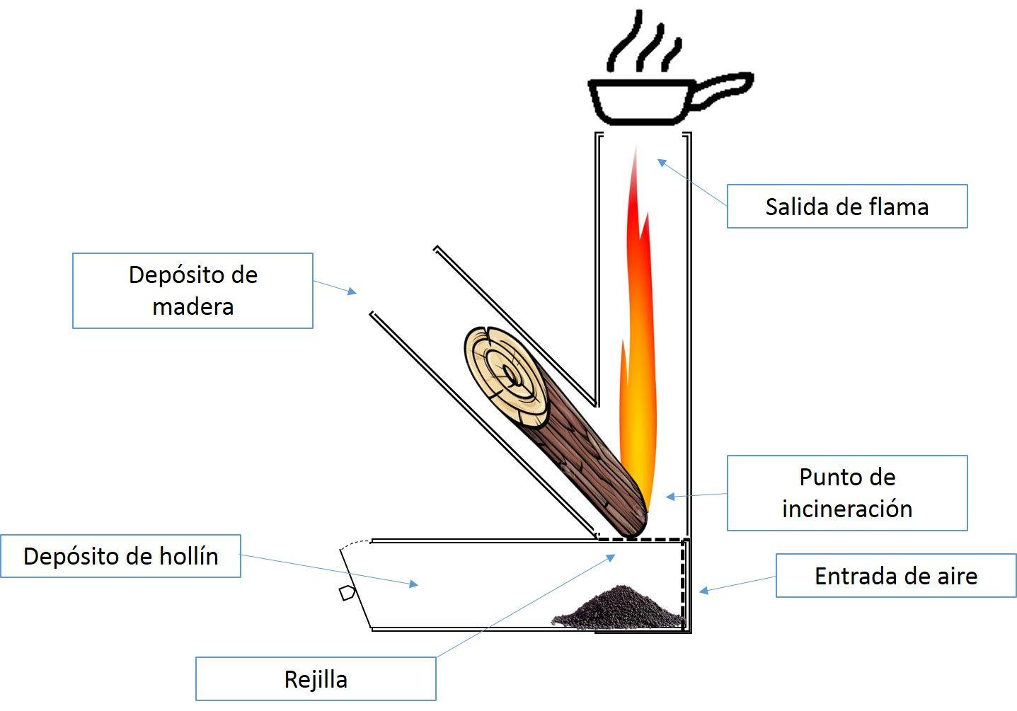 Manuales y diagramas horno tipo rocket cocina cohete - Como hacer una cocina de lena ...