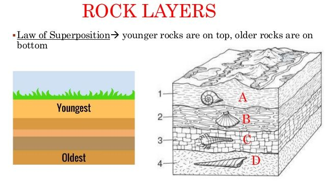 Layers of Rock - TeacherVision