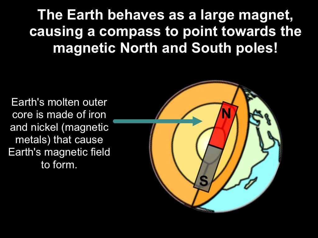 Earth Magnetic Field Strength