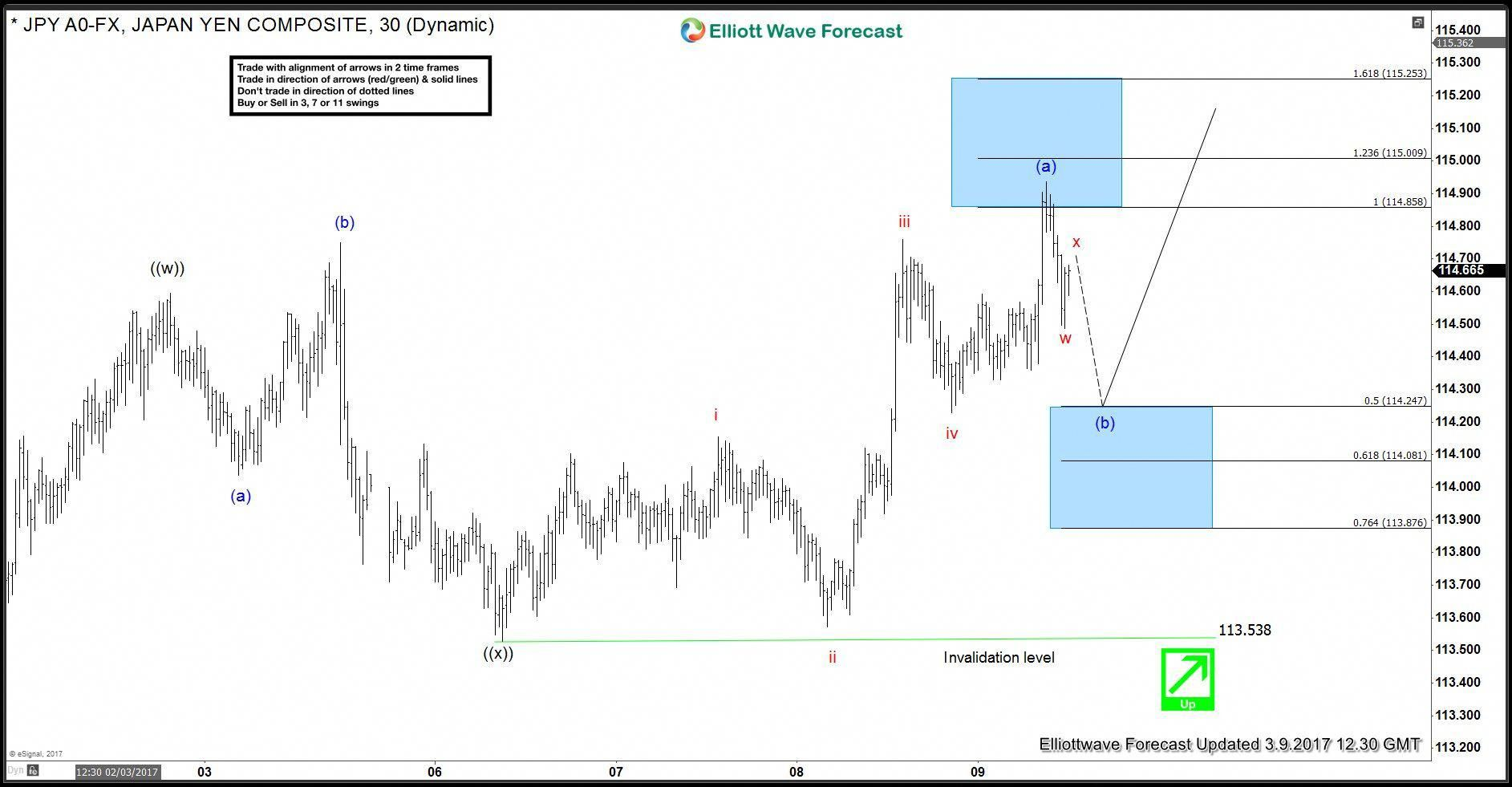 Follow This Image To Learn More Elliott Wave Stock Market Tips