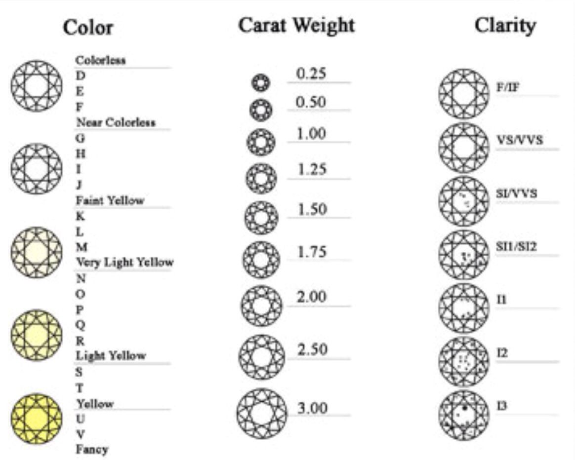Diamond stone color chart image collections free any chart examples color chart of diamonds choice image free any chart examples color chart diamond gallery free any nvjuhfo Choice Image