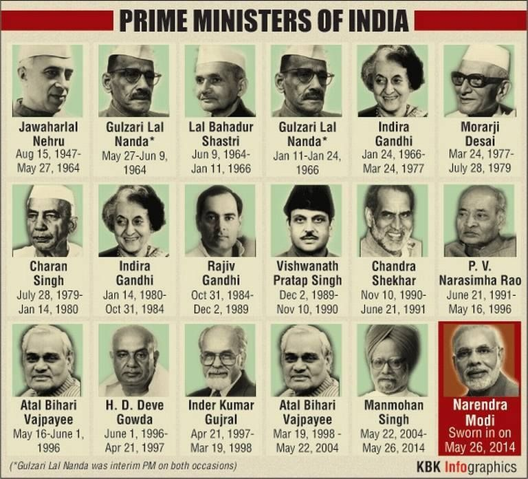 List of Indian Prime Ministers Till now List of