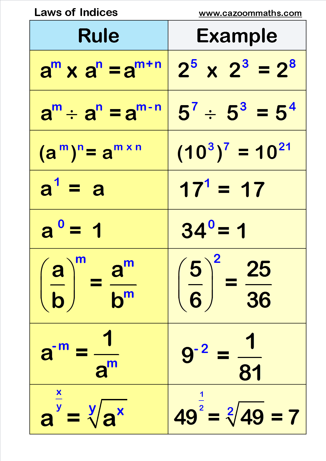 small resolution of Laws of Indices   Learning mathematics