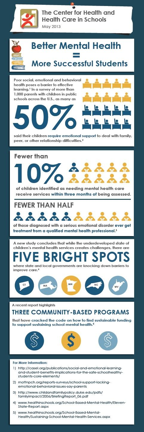 pin by maria hooven on counseling  misc  pinterest  kids mental  better mental health  more successful students  httpwwwhealthinschoolsorg