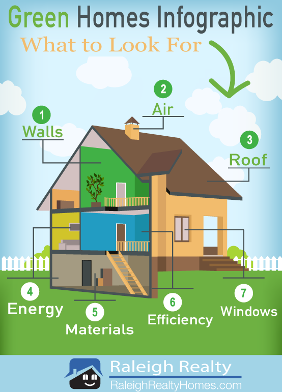 Green Homes What Are They Green Homes Are The Future Of New Construction And New Home Builds They Are Hom Home Maintenance Fall Maintenance New Construction