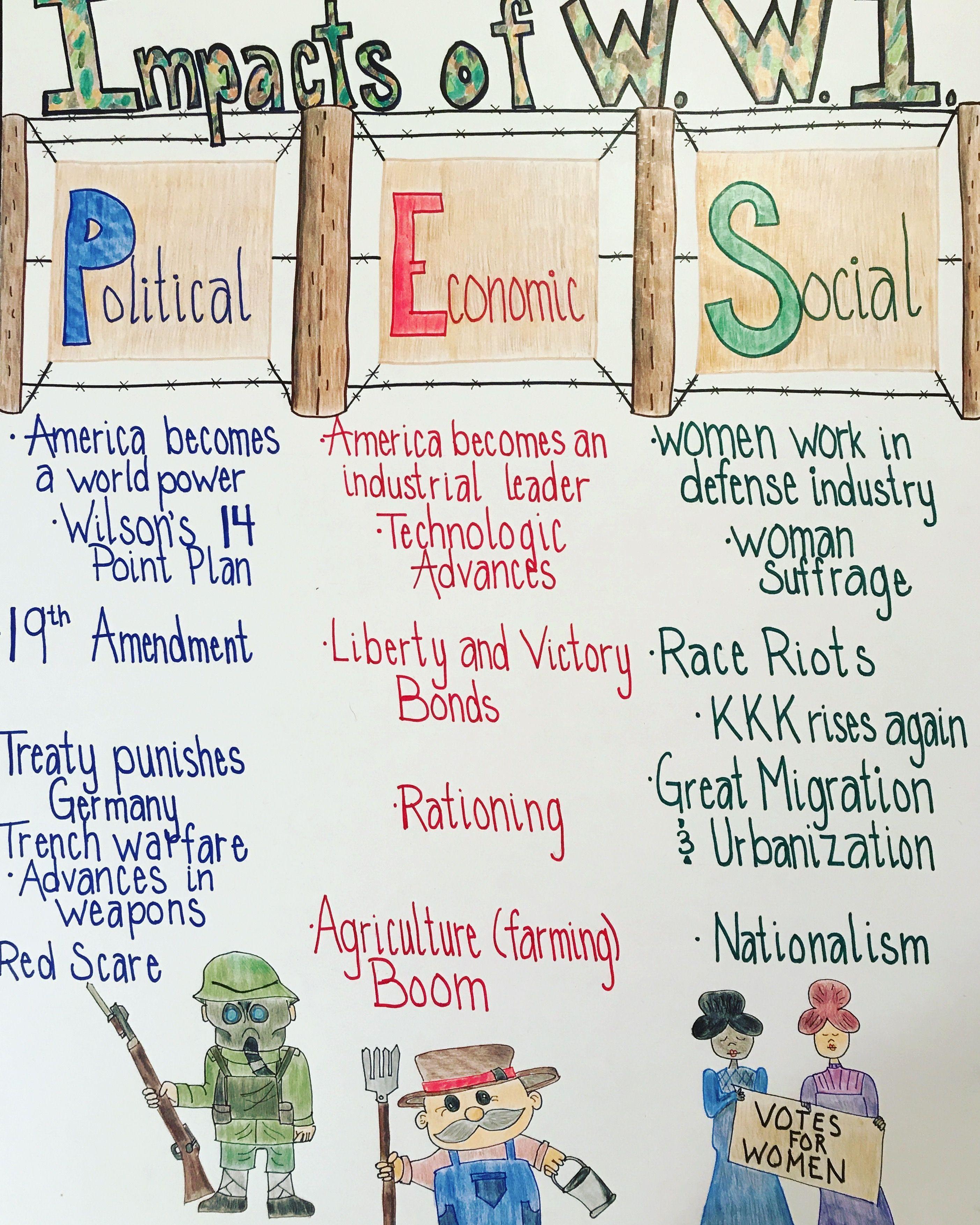 This Graphic Organizer Focuses On The Political Economic