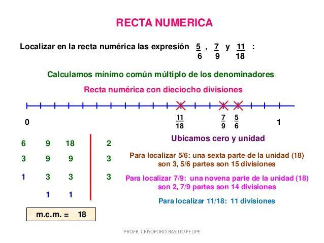 Recta Numerica Fracciones Minimo Comun Multiplo