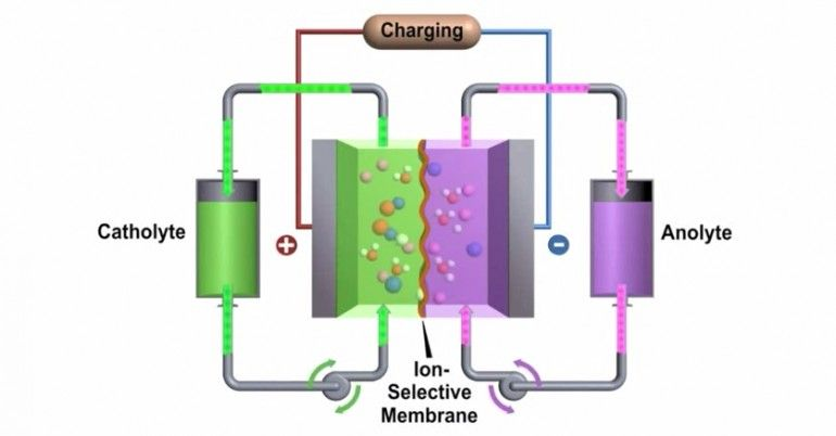 Highperformance flow battery could rival lithiumions for