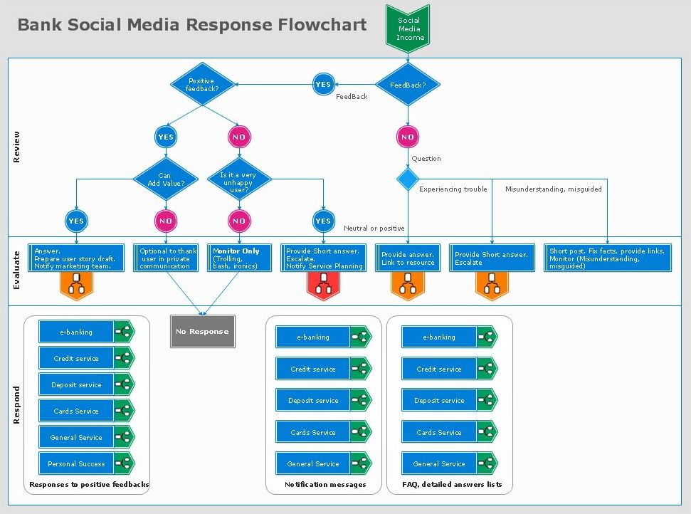 project management and social networking media essay Project management - social media for project managers - slidedoc  , share ideas and deepen their network use social media on projects to share information and.