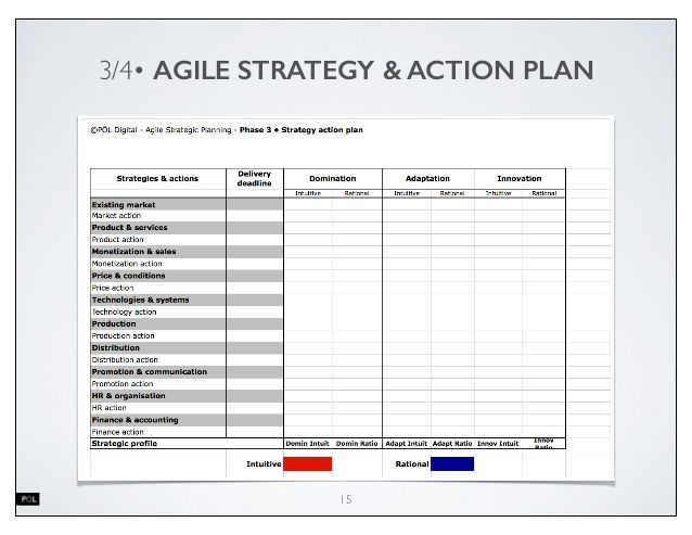 3\/4u2022 AGILE STRATEGY \ ACTION PLAN Innovation 15 Non-Startup - business contingency plan template