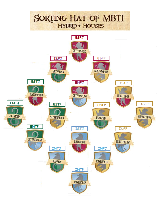Hogwarts Hybrid Houses And Myers Briggs Mbti Slytherin Entj