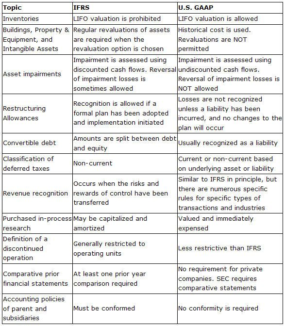 US GAAP vs IFRS | Accounting | Pinterest | More Cpa exam ideas
