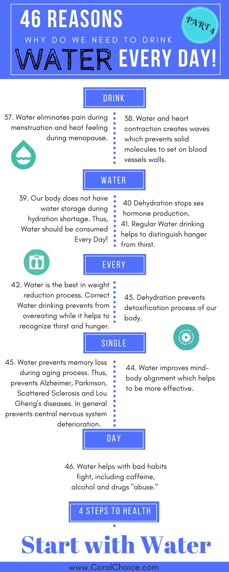 Superhydration: 1st Step in Your #4StepsToHealth. Would You Go Through This  Journey? Discover now: https://www.coralchoice.co… | Health, Health  articles, Body detox