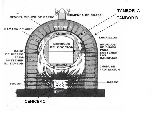 Cómo construir un horno chileno con barro Chileno, Horno y Planos
