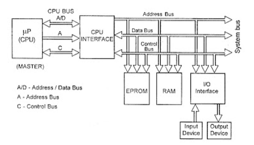 Draw and explain block diagram of microprocessor based