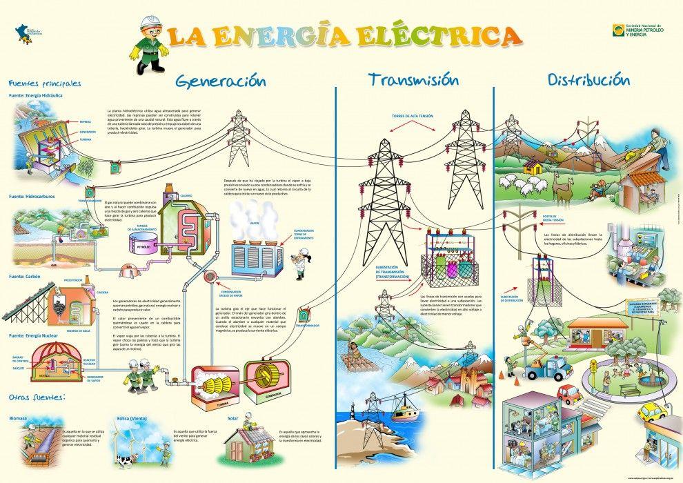 La Energia Electrica Energia Electrica Imagenes De Electricidad Fuentes De Energia