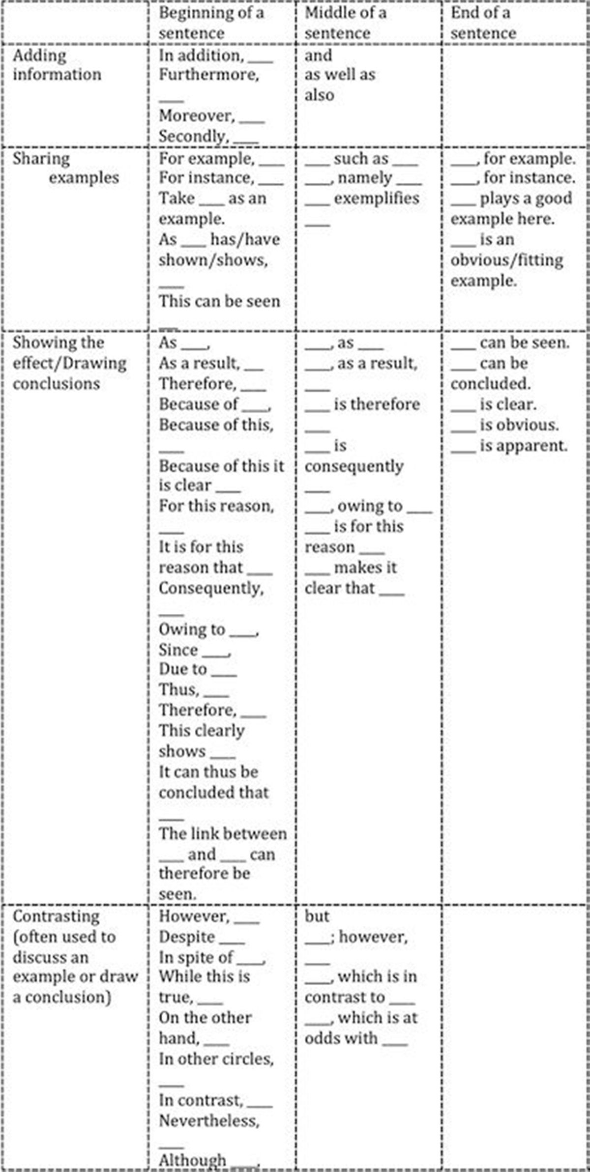 list of linking words for essay writing Secondary and tertiary level, including the essay writing skills of non-language  students the aim  key words: linking words and phrases, error analysis,  intralingual error,  examples 'represent the chief characteristics of the class' to  attain.