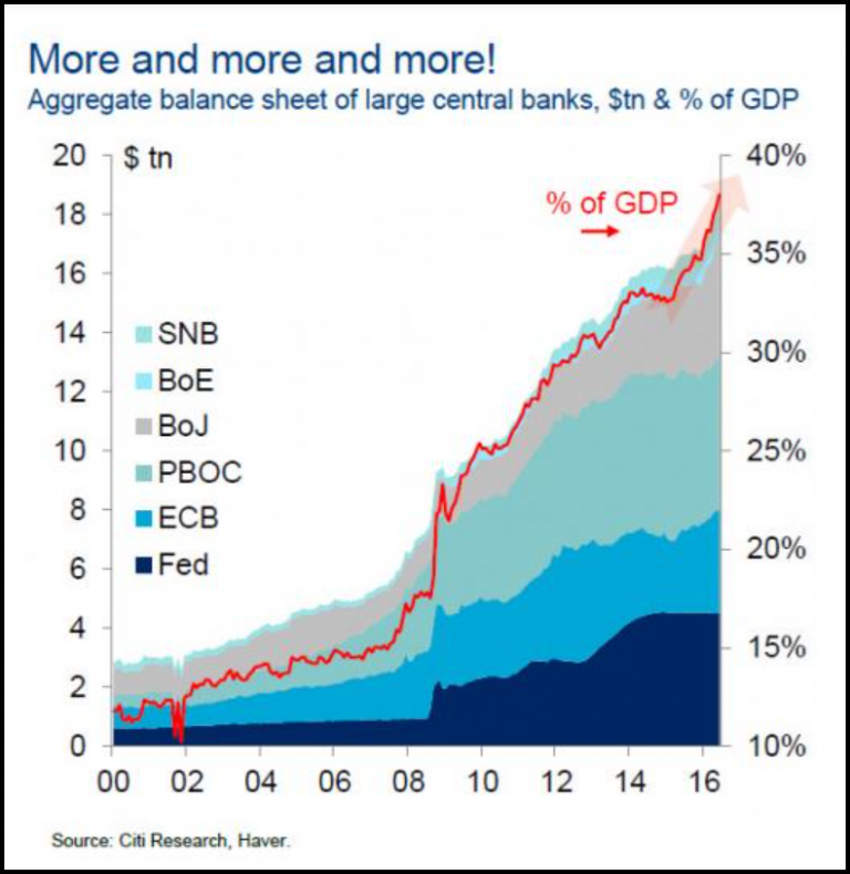 Massive Central Bank Assets Purchases Deflation Market Central Bank Currency War Chart