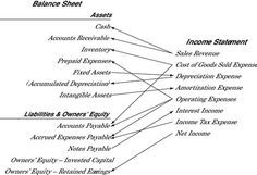 Connecting The Income Statement And Balance Sheet Accounting