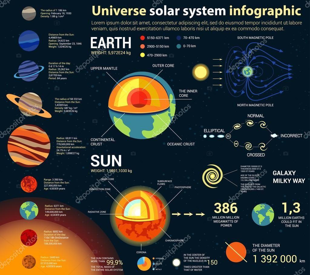 Universo Y Solar Infografía Sistema Astronomía Y Astrología