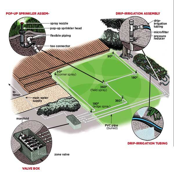 how to install in ground sprinklers sprinkler irrigation and rh pinterest ca lawn irrigation system layout lawn irrigation system installation cost