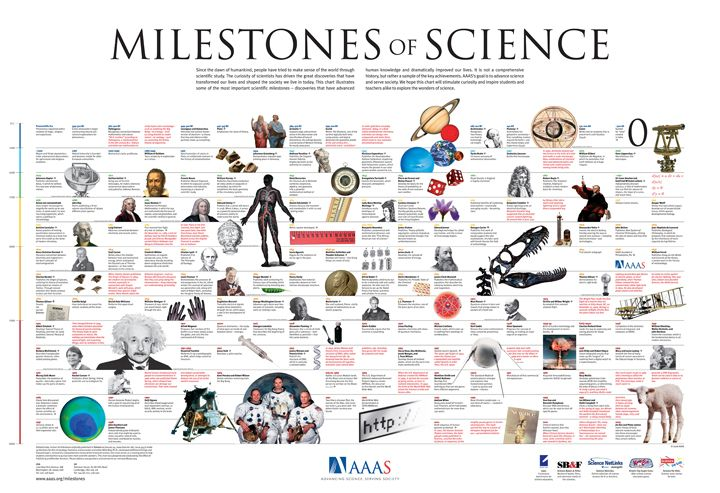 Milestones In Science We Can Highlight A Different One Each Week