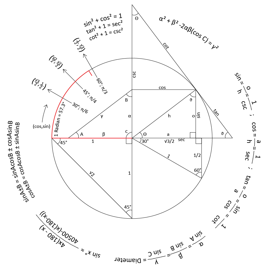 Trigonometry Reference Circle Created by Reddit user \'graaahh\' via ...