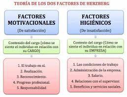 Imagen Relacionada Infografia Insatisfaccion Y Motivacionales